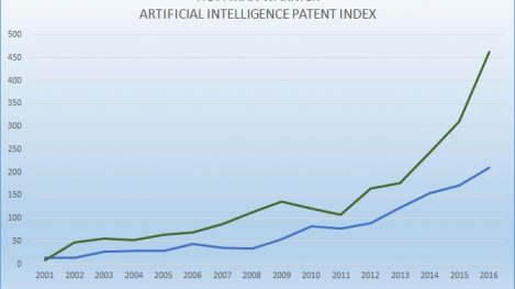 Graph showing the growing number of Artificial Intelligence patents that have reached Publication and Issuance